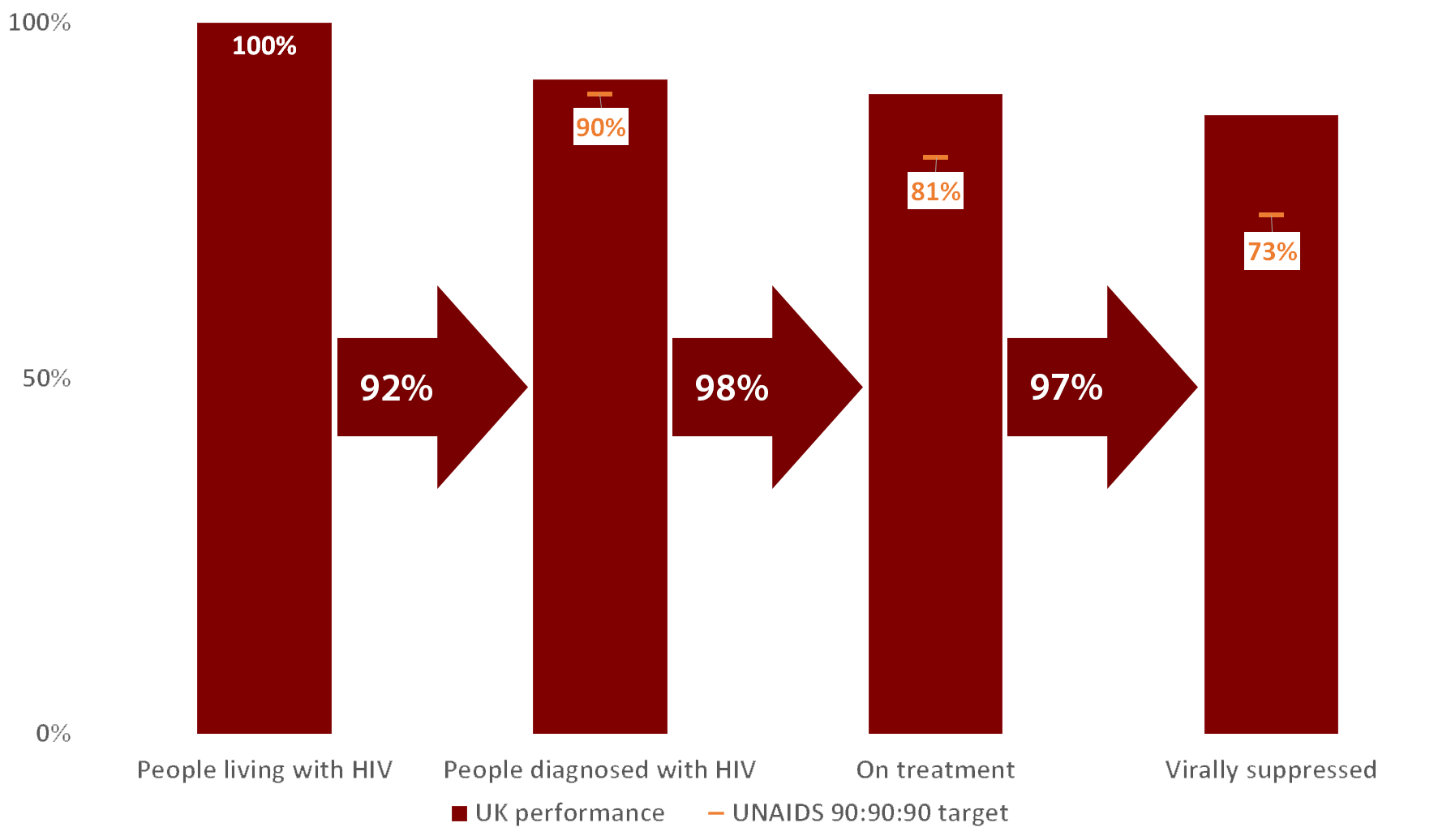 UK HIV Statistics | National AIDS Trust - NAT